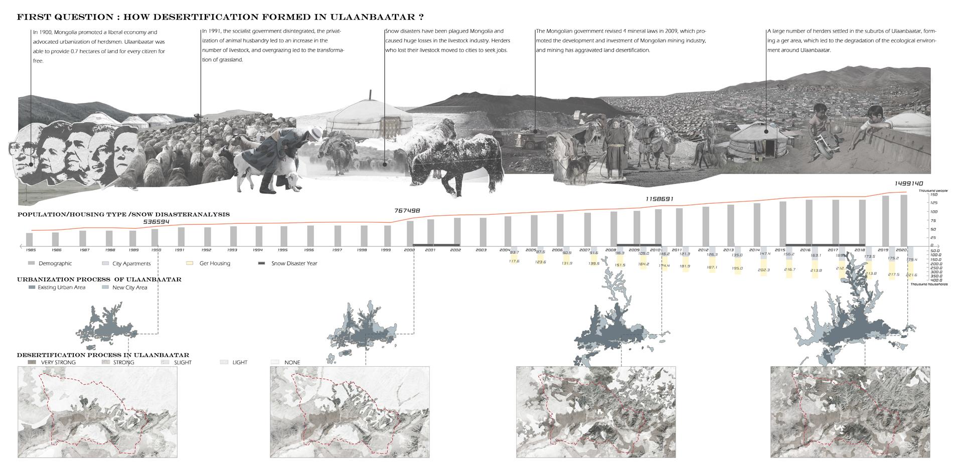 Causes Of Desertification In Ulaanbaatar