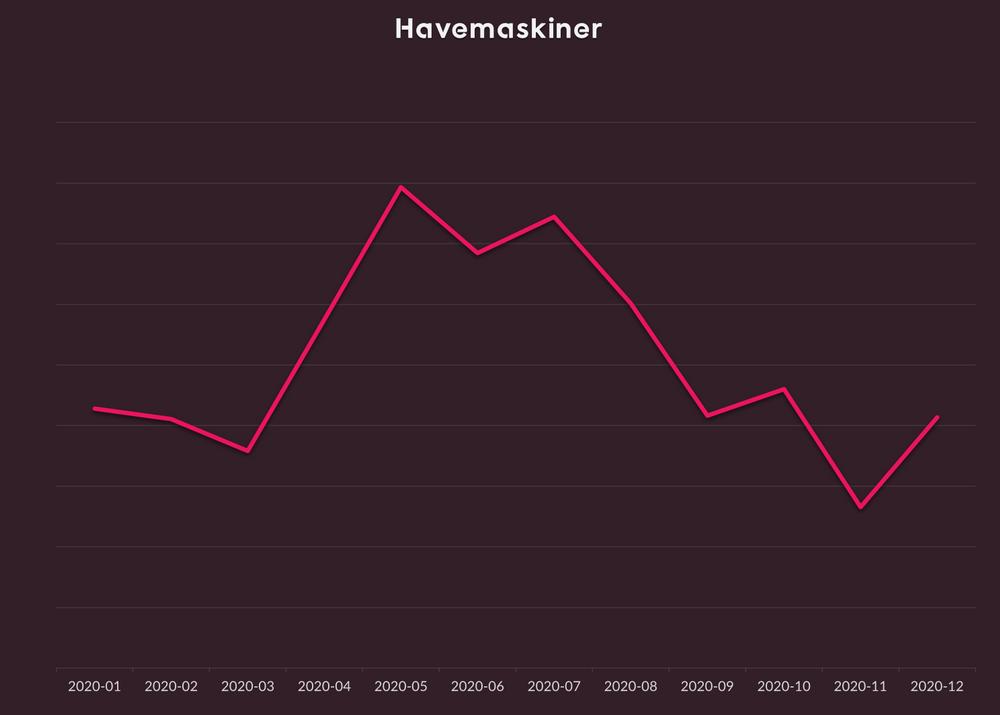 Prisudvikling på havemaskiner i Danmark