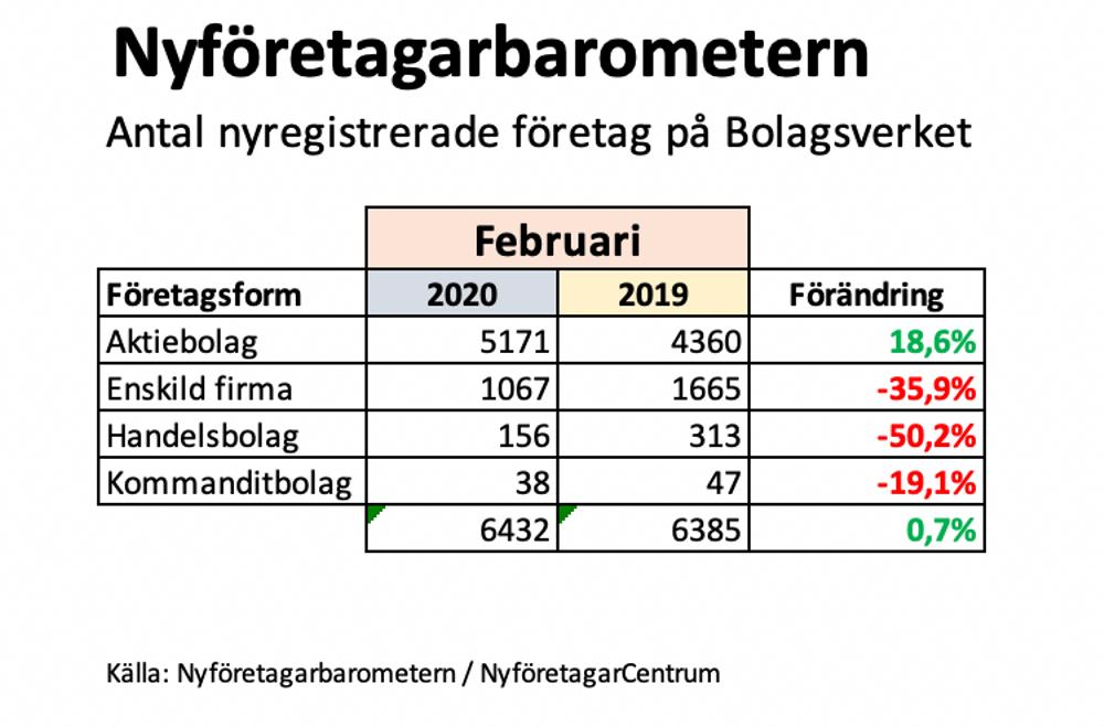Nyföretagarbarometern februari 2020