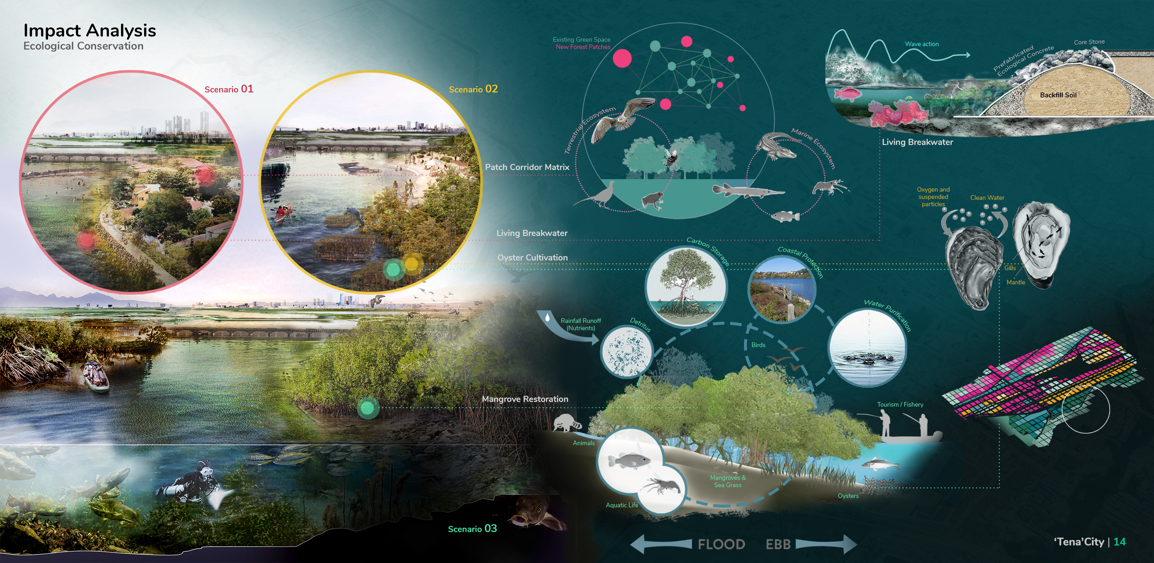 Impact Analysis for Ecological Conservation