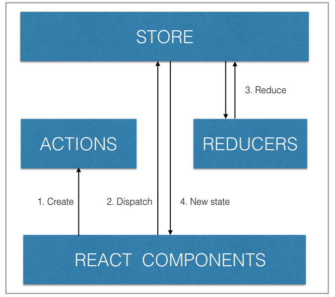 Using Firebase with Redux for Building a React App | Codementor