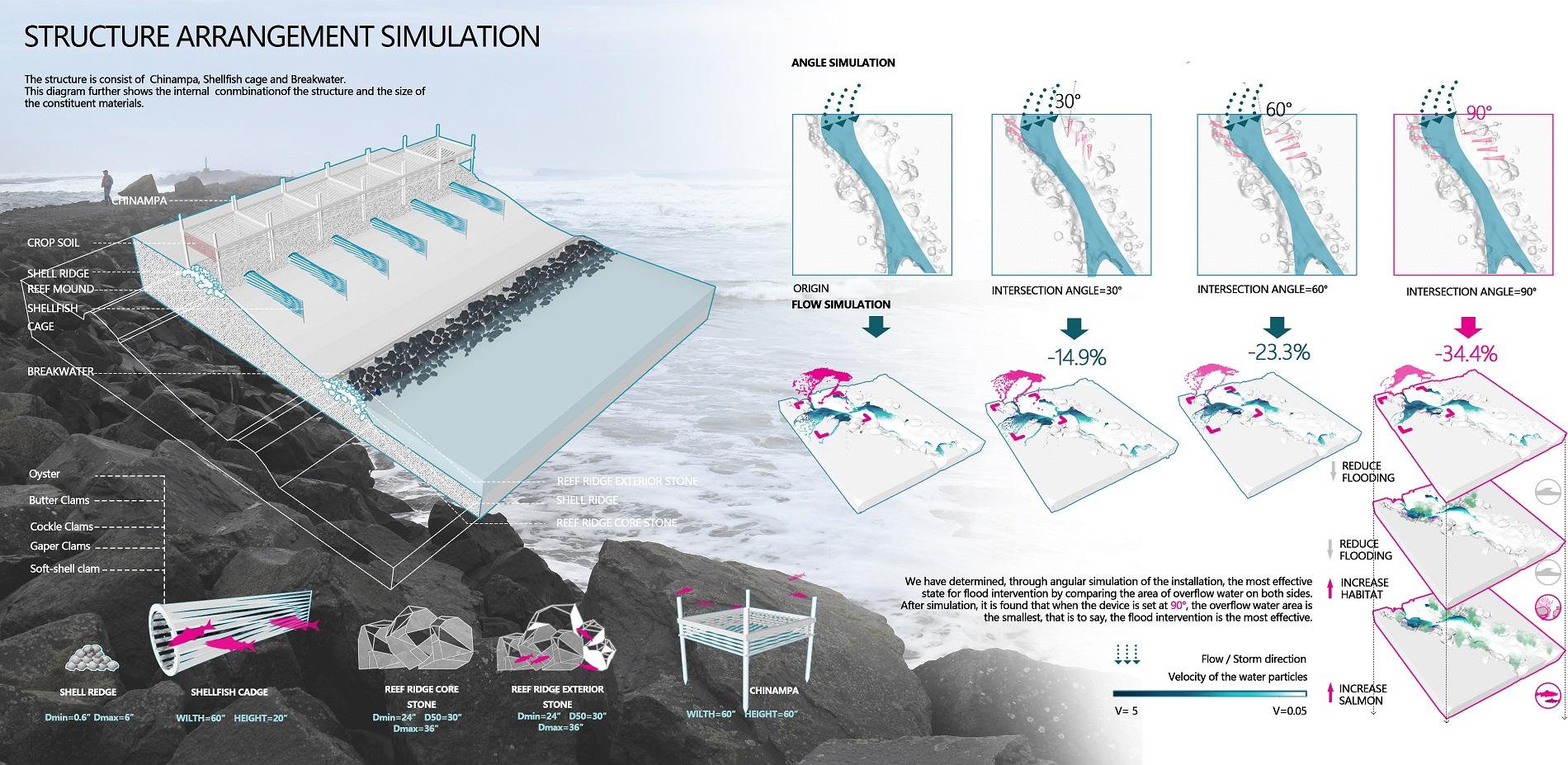 Structure arrangement simulation