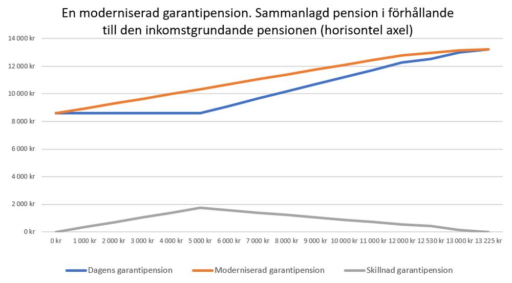 Diagram till Modernisera garantipensionen för jämställdhetens skull