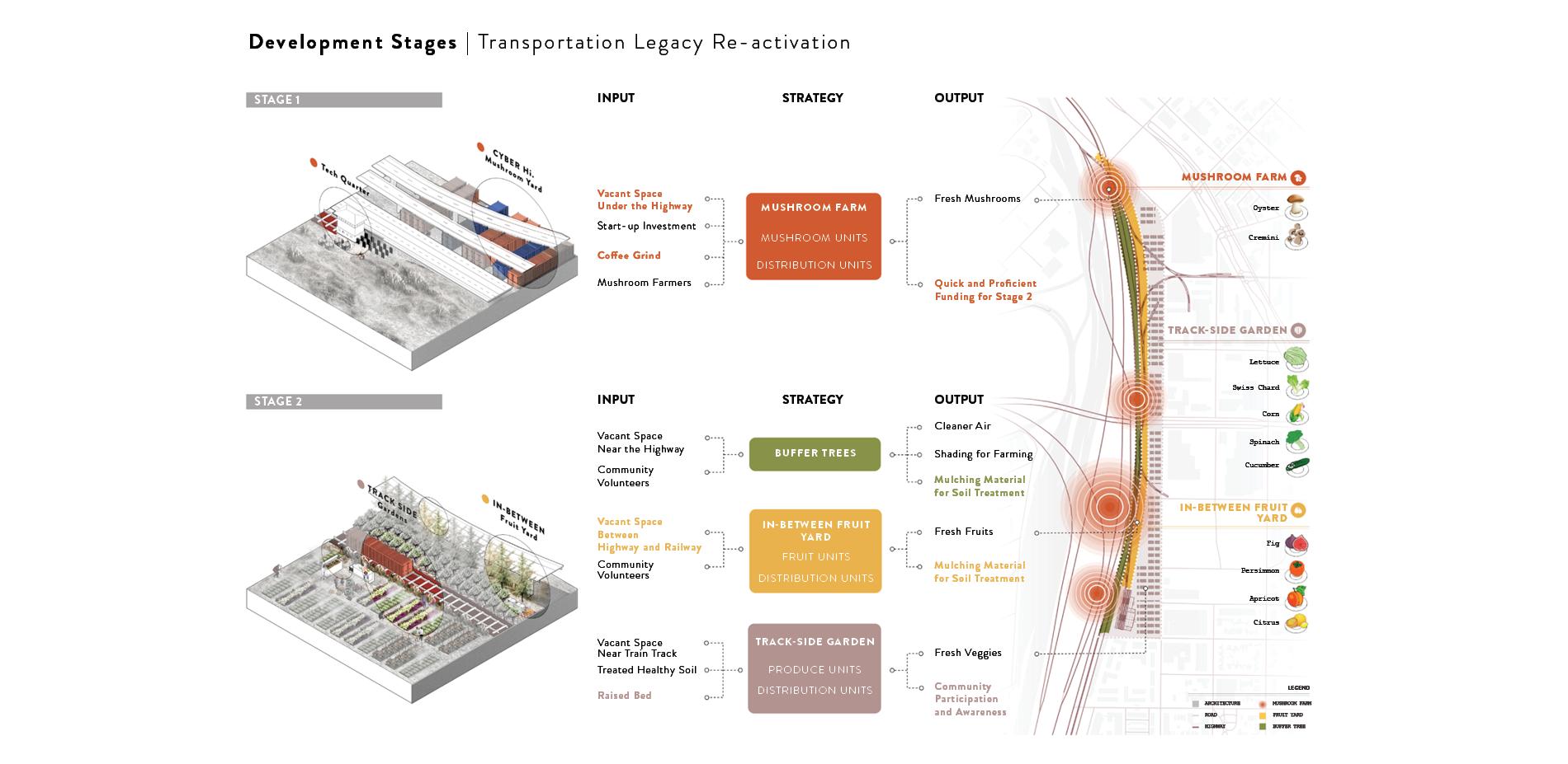 Development Stages | Transportation Legacy Re-activation