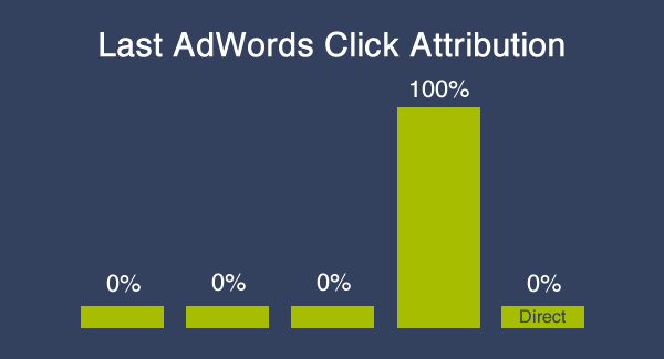 Last Adwords Click Attribution