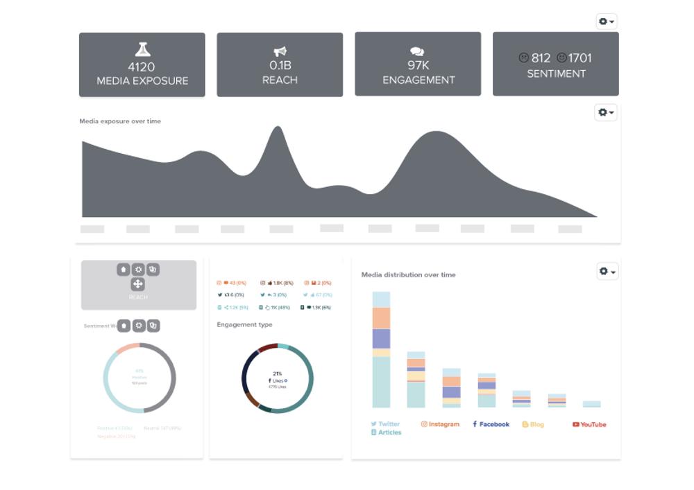 Omvärldsanalys.exempel.dashboard