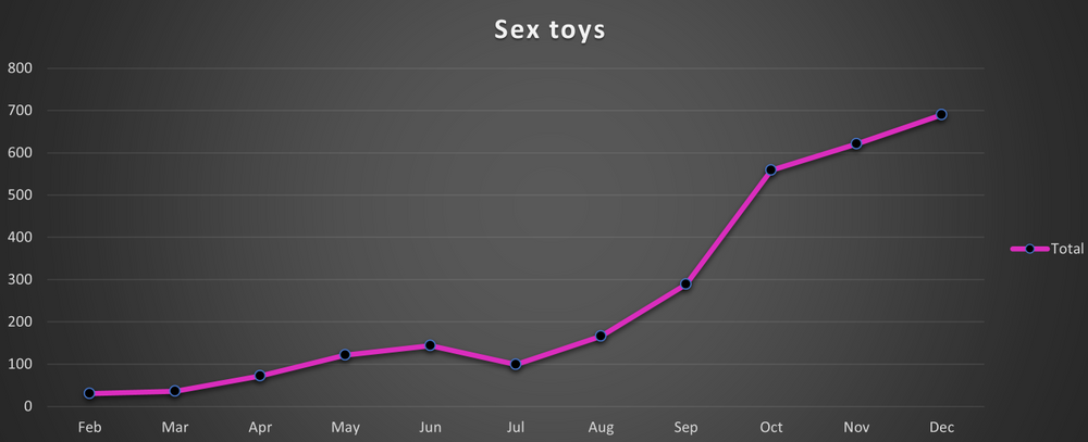 Searches for sex toys