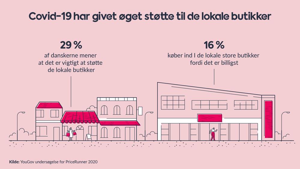 Øget opbakning til lokale butikker under Corona krisen