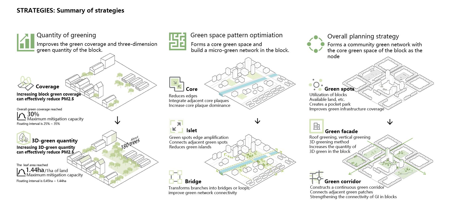 Strategies: Summary of design strategies
