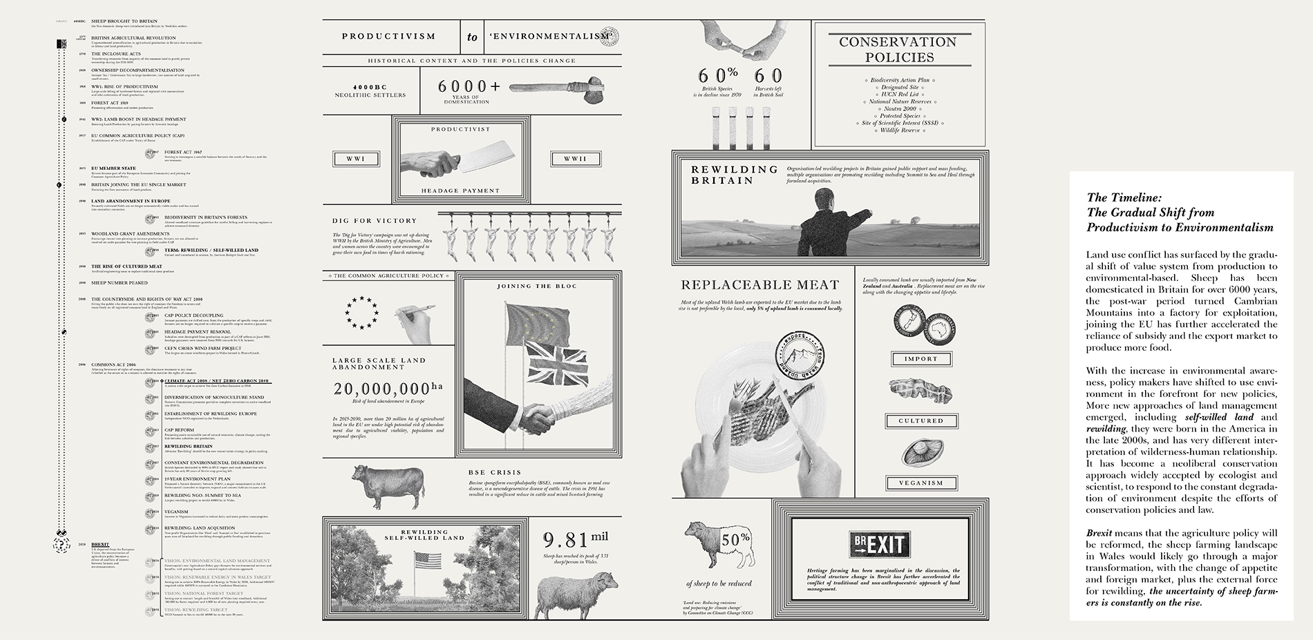 The Timeline: The Gradual Shift from Productivism to Environmentalism