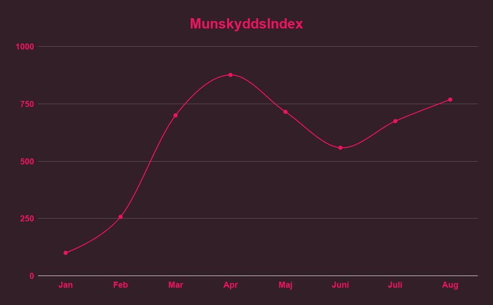 Munskyddsindex 2020
