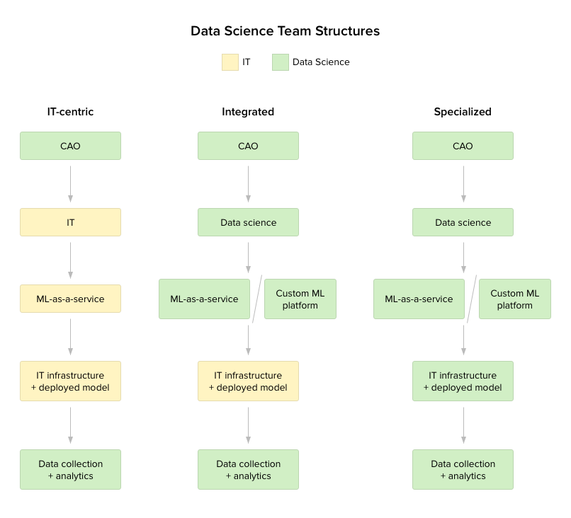 Here is How You Can build a data science team from scratch in 2018 - The Definitive Guide