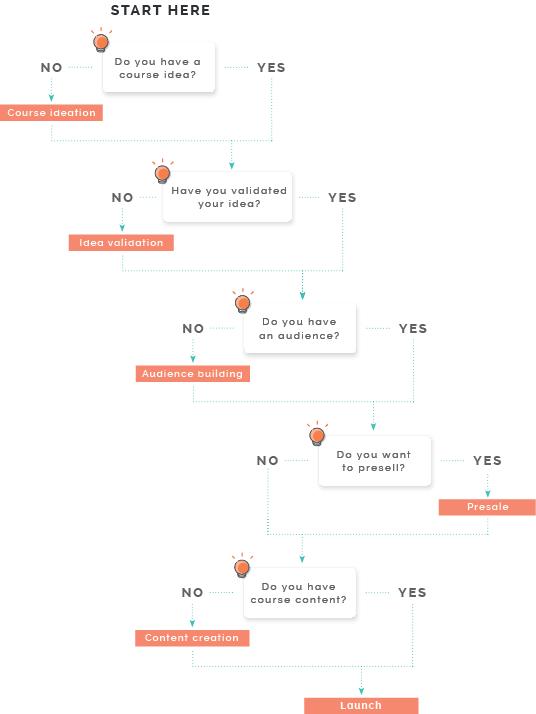 teachable-coursecreationchecklist-diagram.png