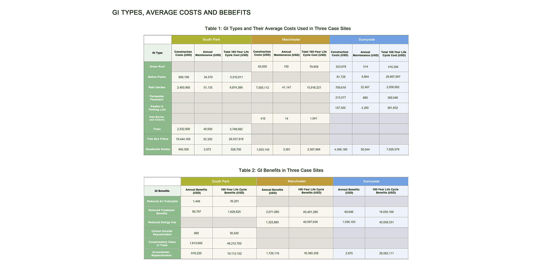 GI types, average costs and benefits
