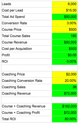 cost per lead 3