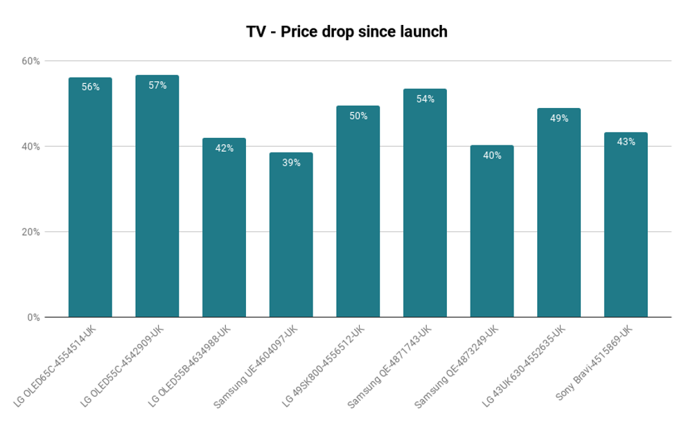 TV - Price drop since launch
