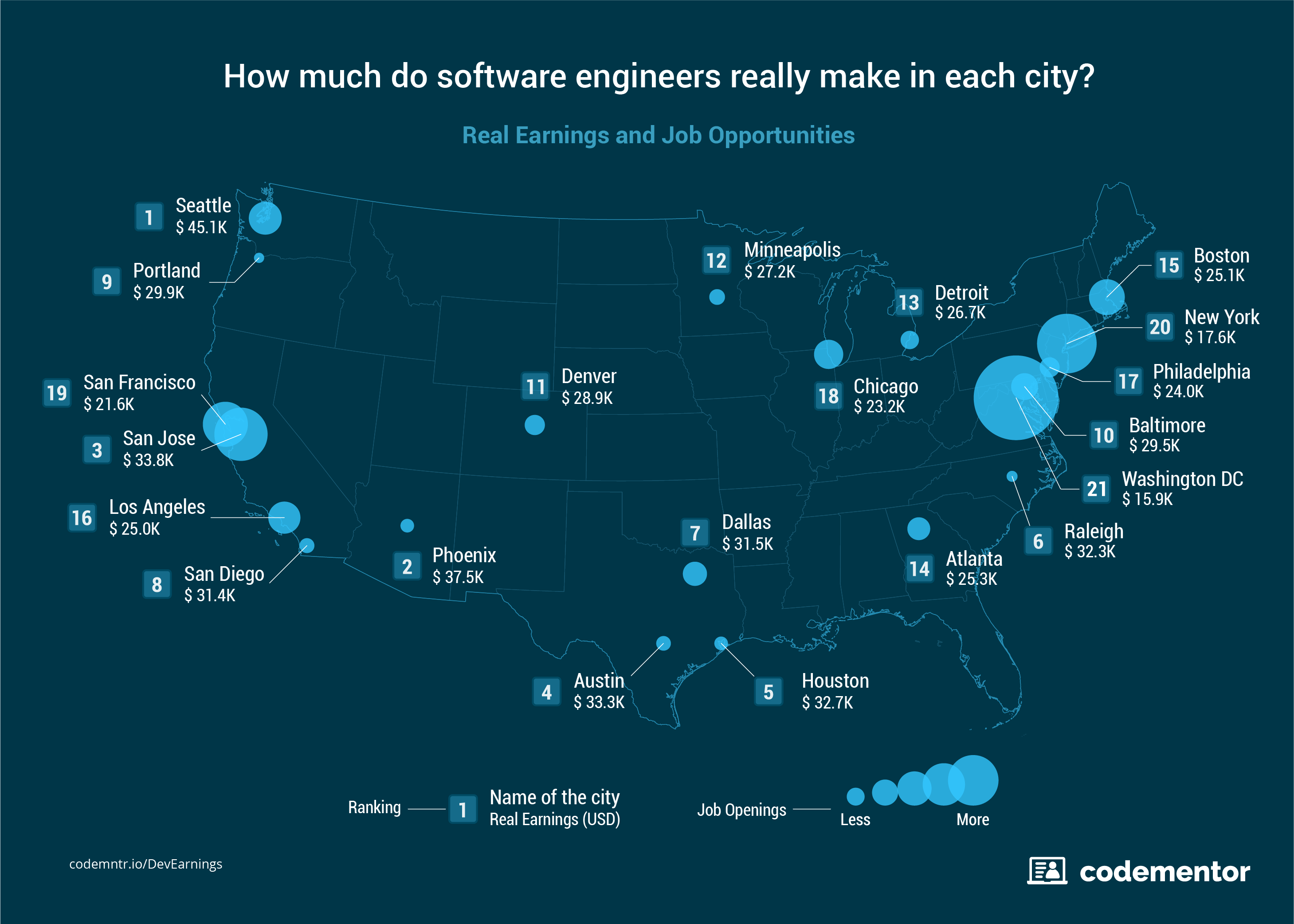 How Much Do Software Engineers Really Make in Each City?