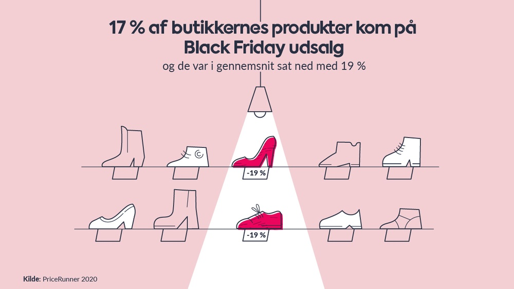 Black Friday 2019 - så stort var udsalget