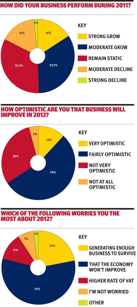 Hopes for 2012 graphs