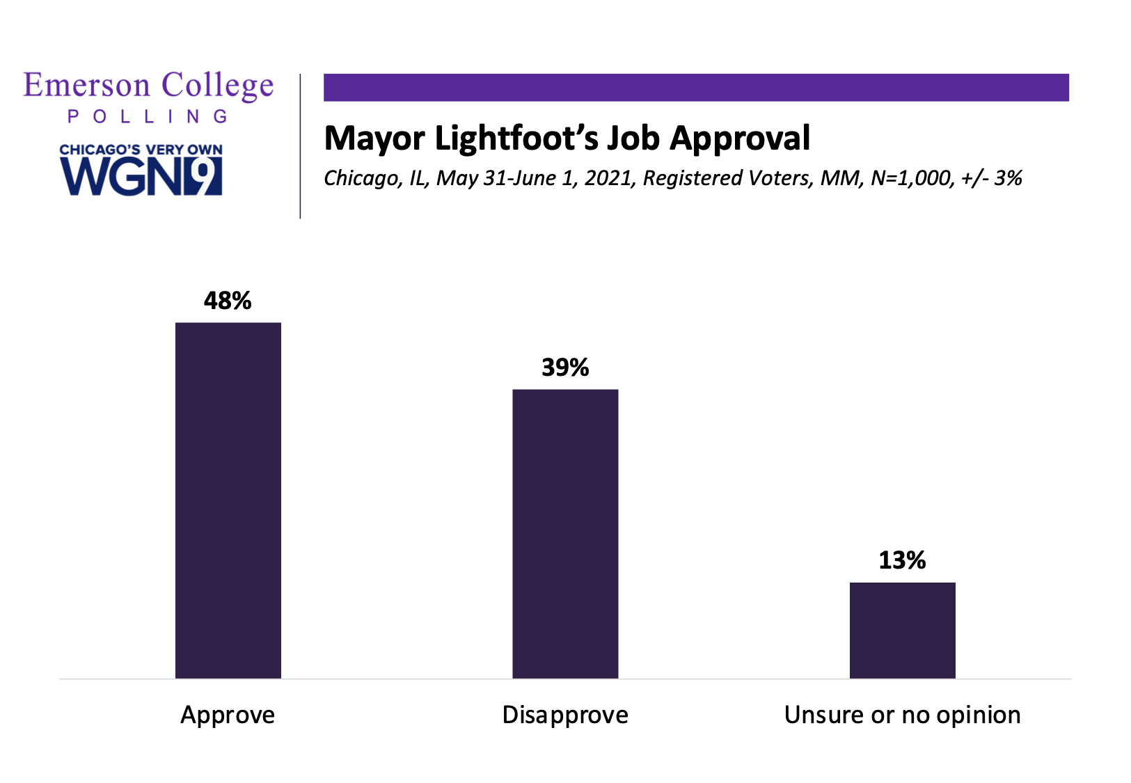Chicago Poll: Halftime Poll of Mayor Lightfoot Administration