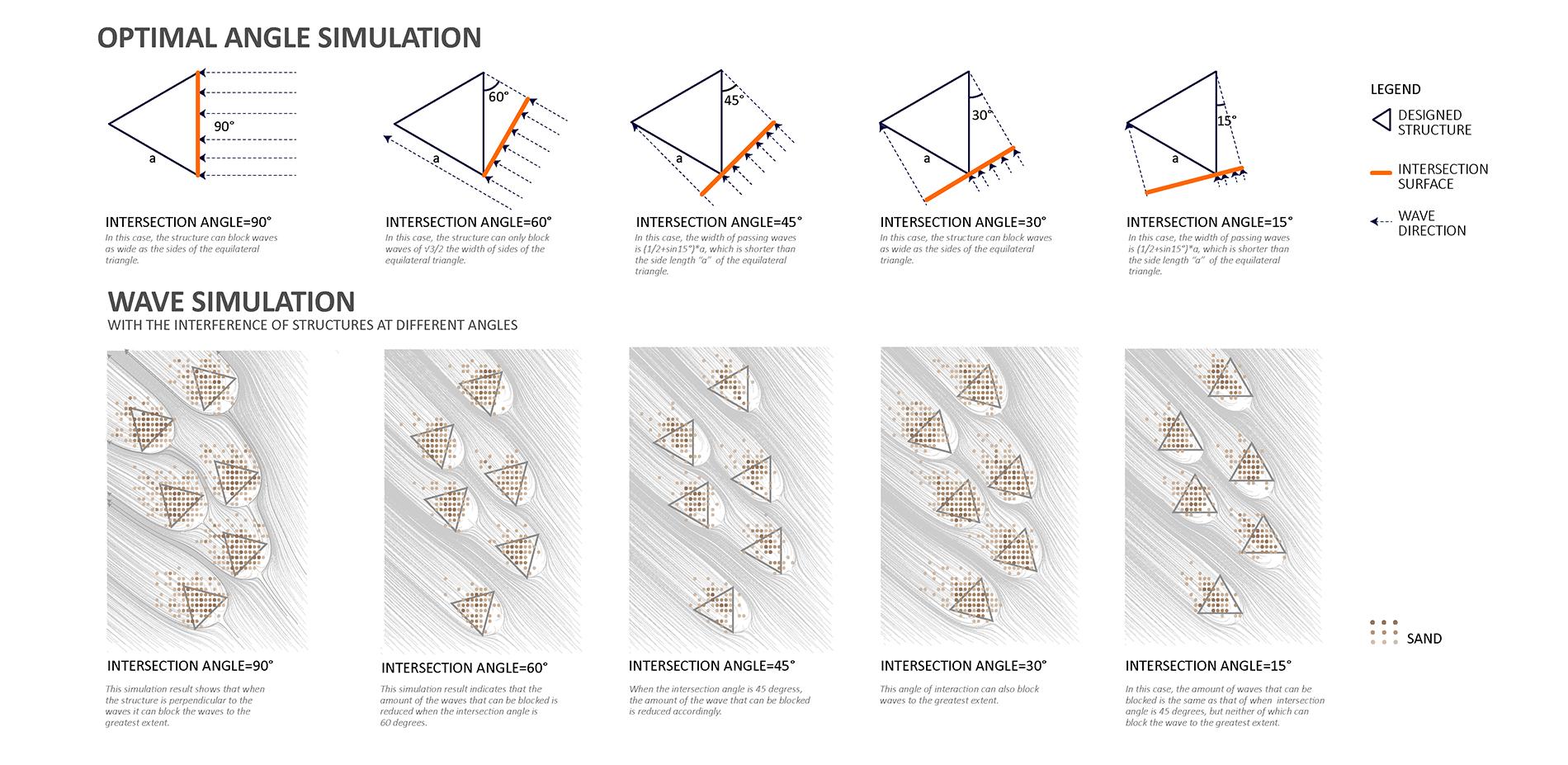 Optimal Angle Simulation