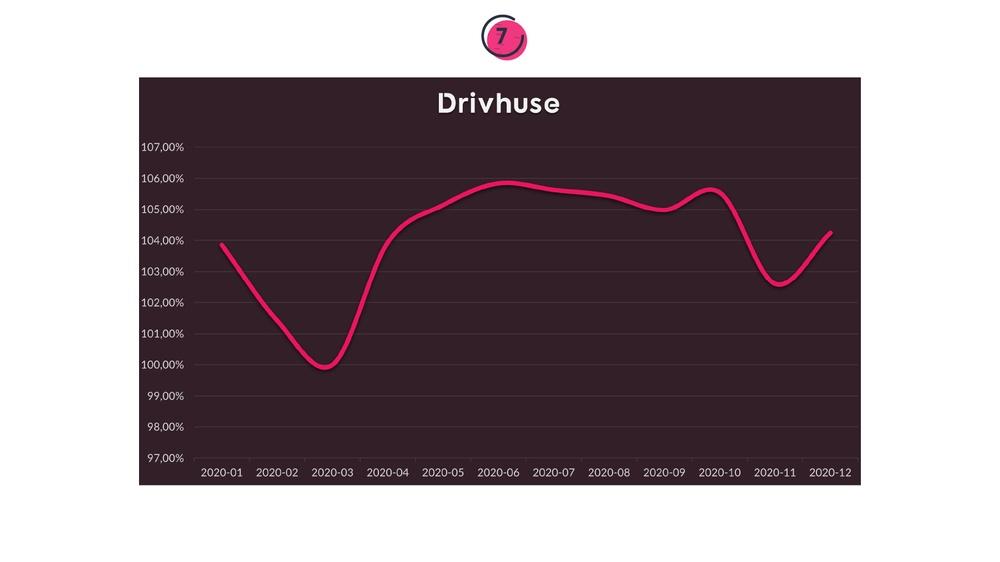 Prisen på drivhuse i løbet af 12 måneder