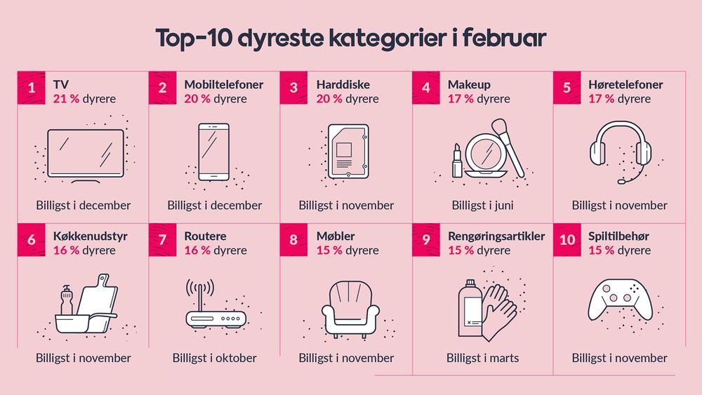 Dyreste kategorier i februar