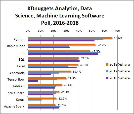 The Best Programming Languages for Data Science and Machine Learning in 2018