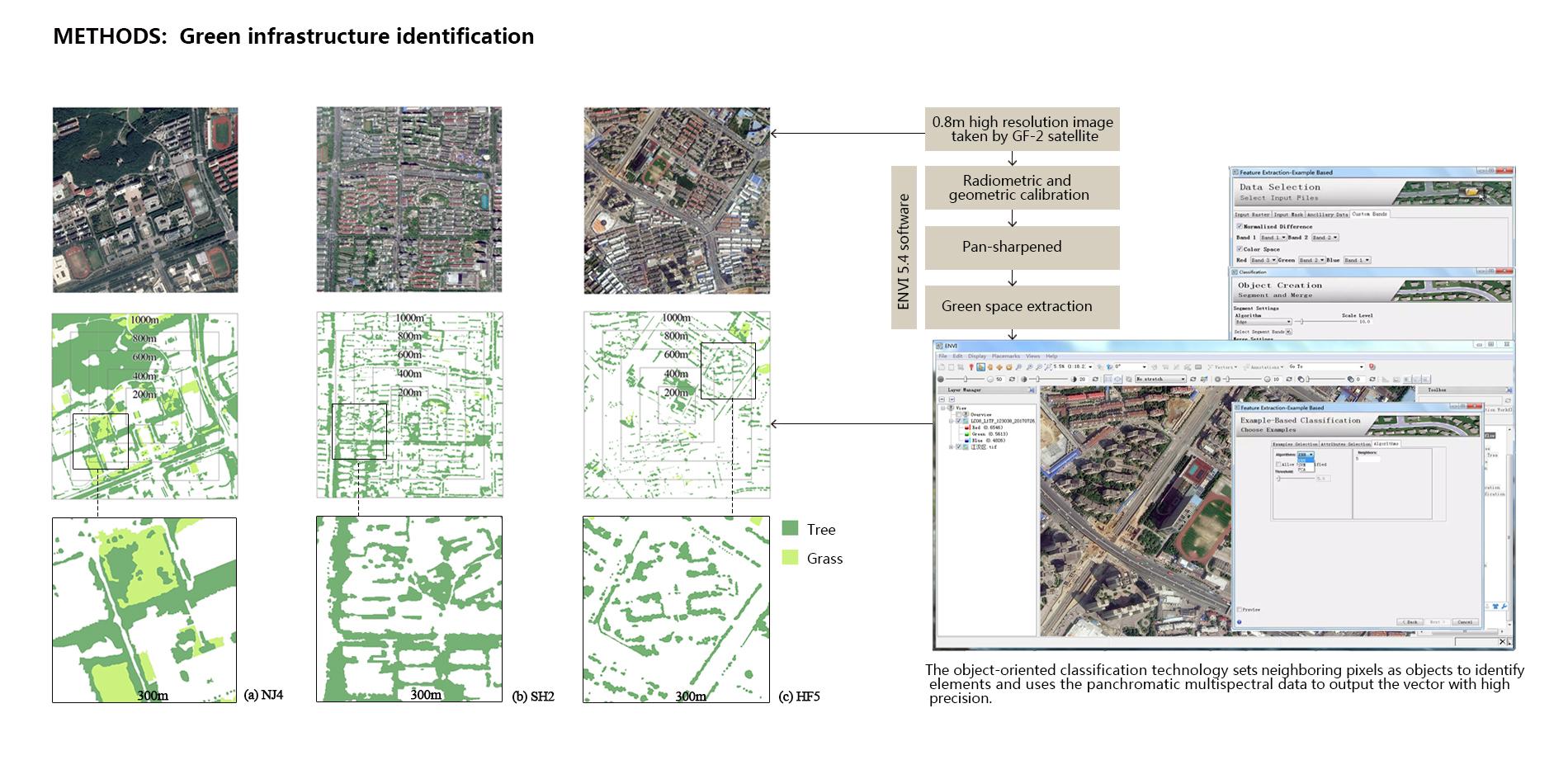 Methods: Green infrastructure identification