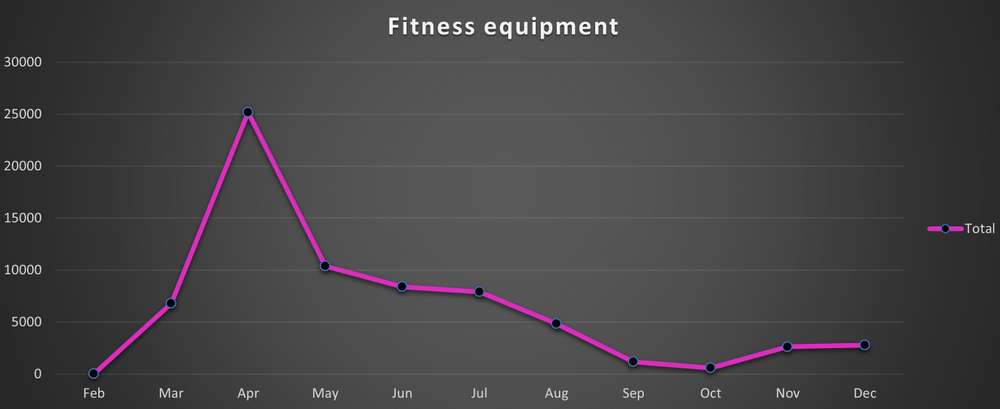 Searches for fitness equipment
