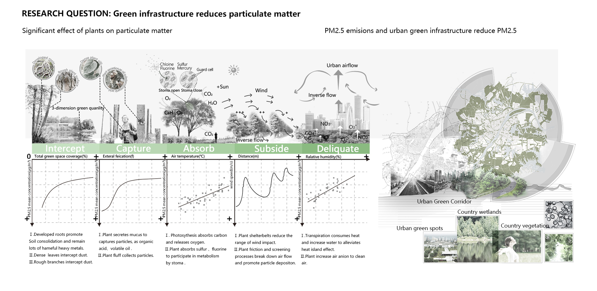 Research question: Green infrastructure reduces particulate matter