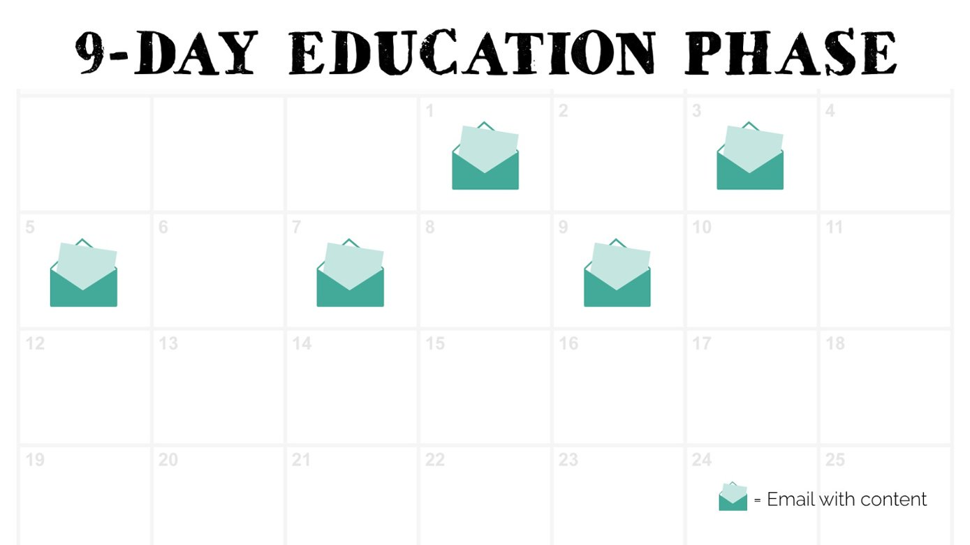 The Ultimate Guide to Launching Your Online Course, 9-Day education phase calendar