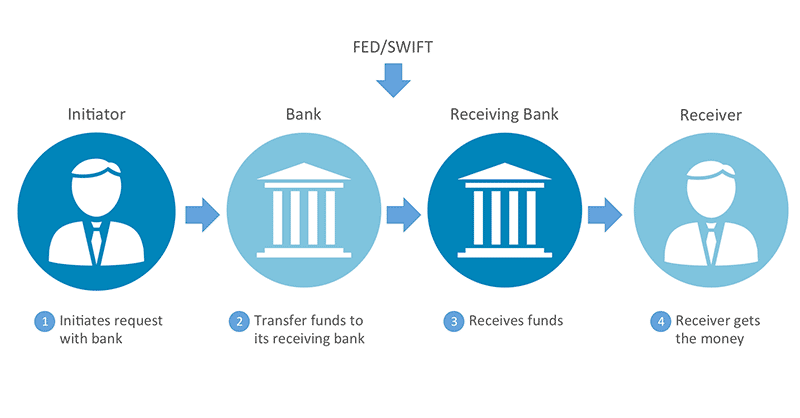 freelance payment options ach vs wire transfer vs transferwise vs rh codementor io wiring money vs ach What's an ACH Transfer