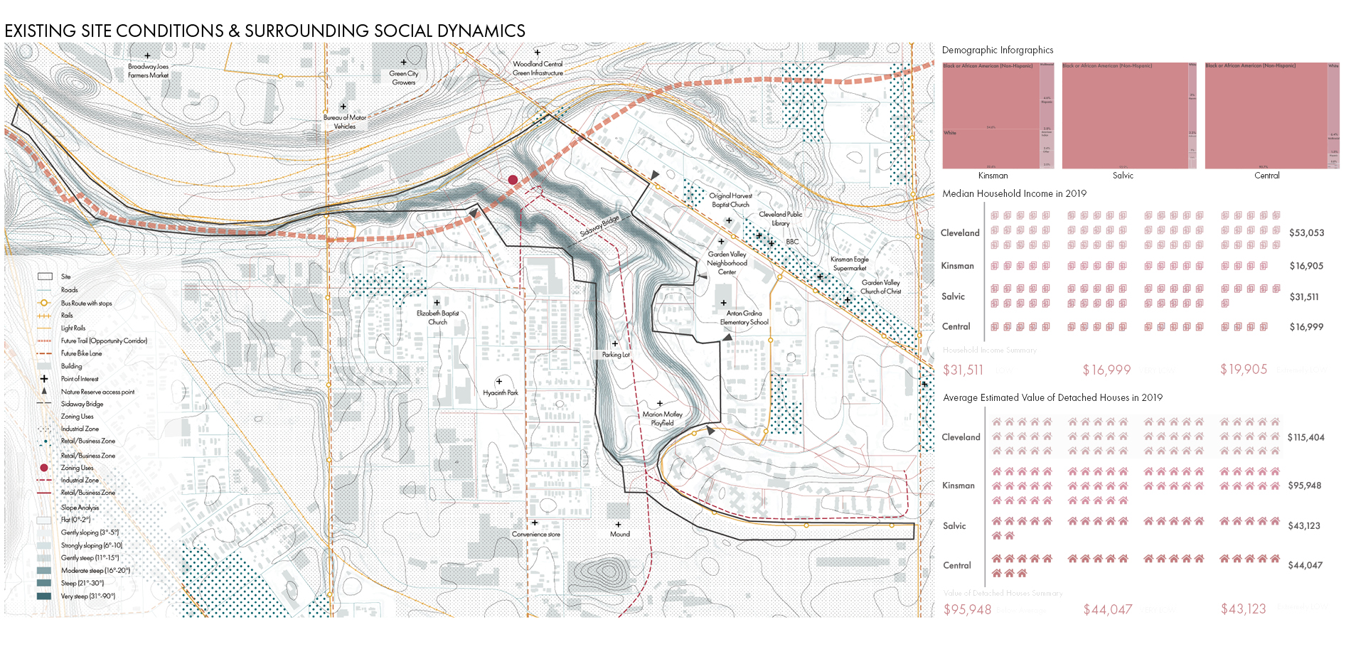 Existing Site Analysis and Surrounding Social Dynamics