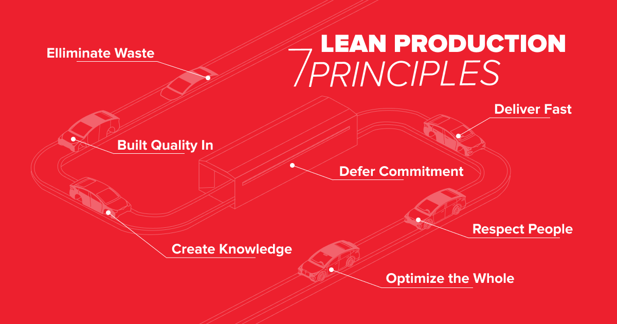 /how-to-apply-lean-production-principles-in-software-development-2i1k3yqv feature image