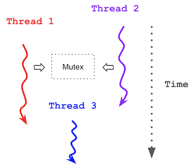 /learn-c-multi-threading-in-5-minutes-8b881c92941f feature image