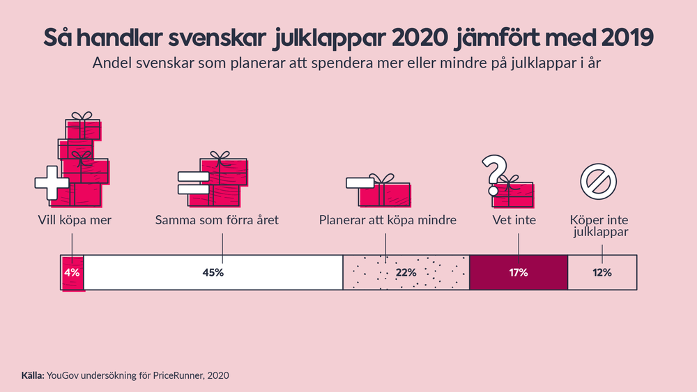 Så handlar svenskar julklappar 2020