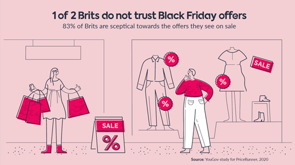 Brits do not trust offers
