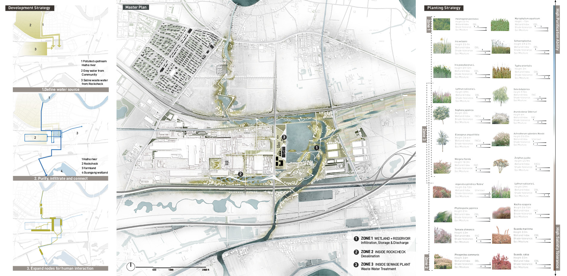 Blue Corridor as Industrial Community Armature: Master Plan