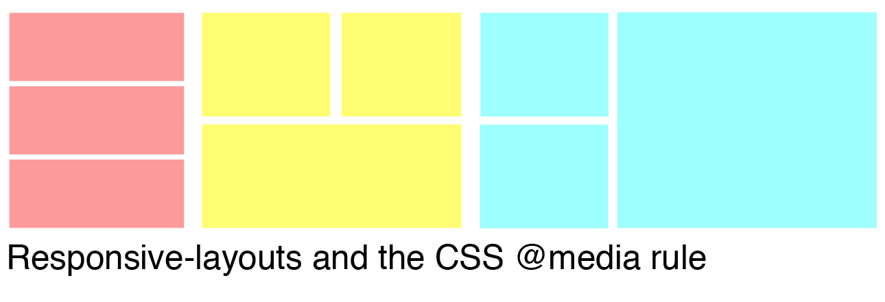"Understanding the Basics of ""Responsive Design"" & the @media CSS At-rule"