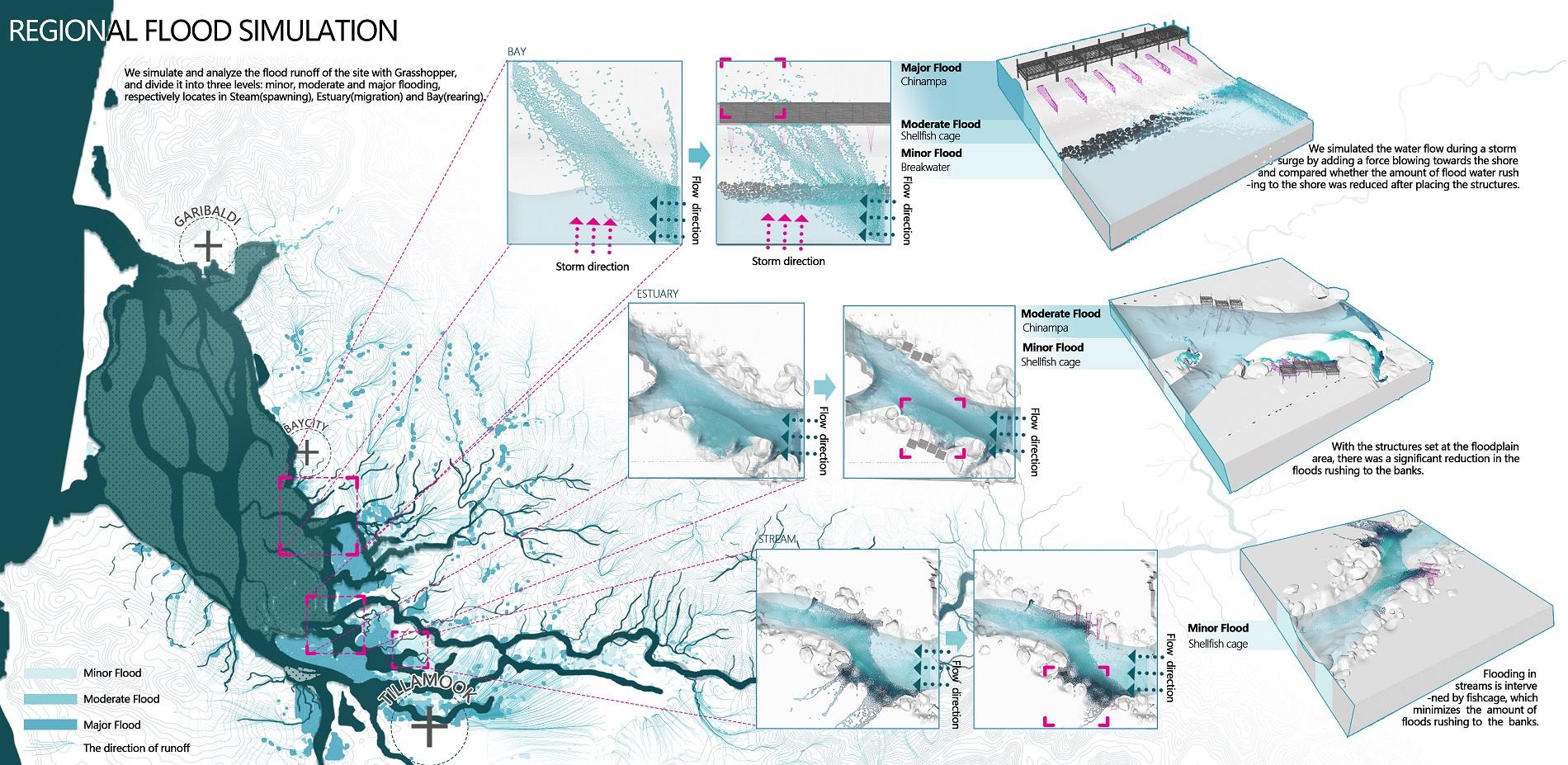 Regional Flood Simulation
