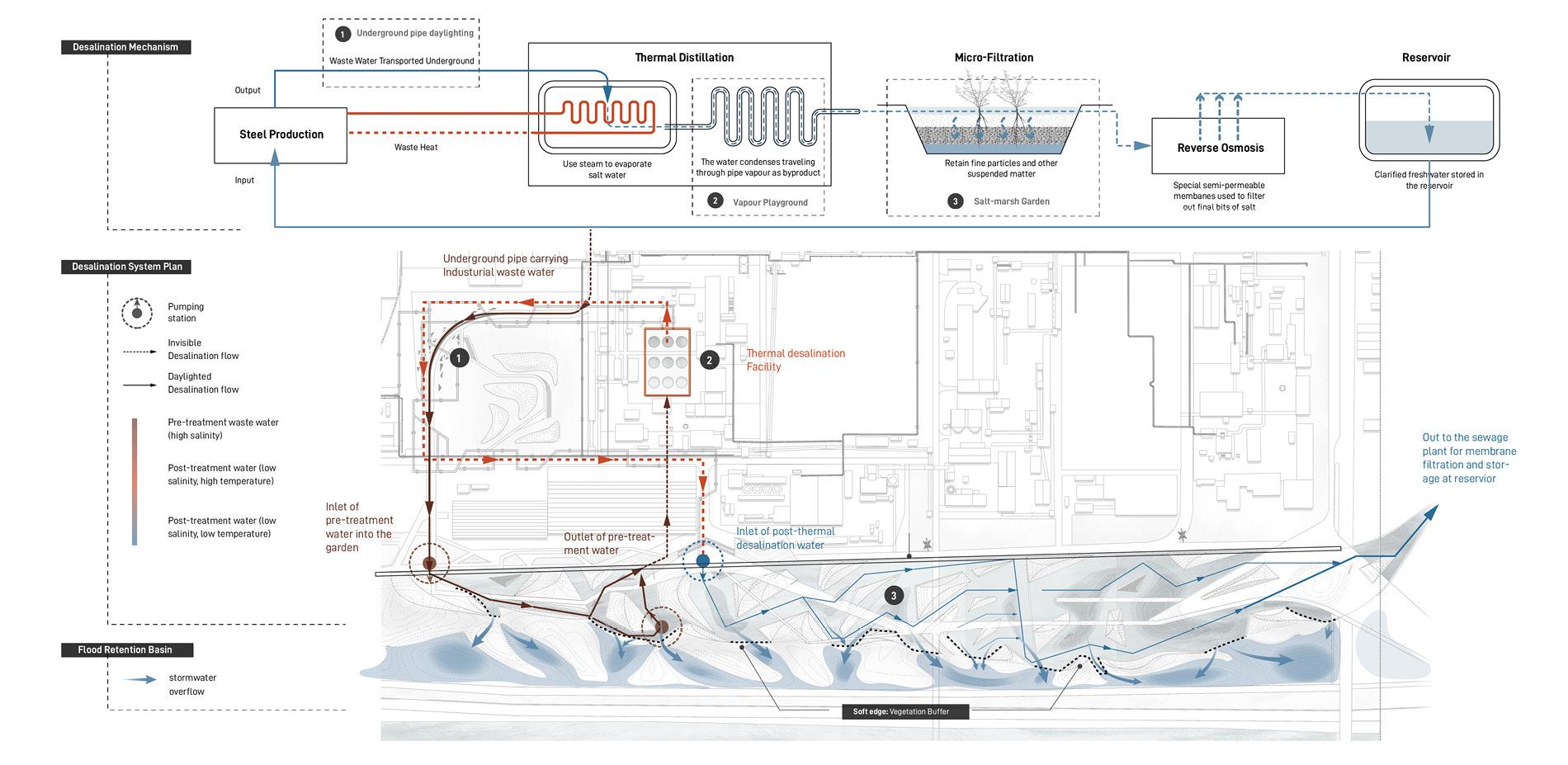 Desalination Mechanism