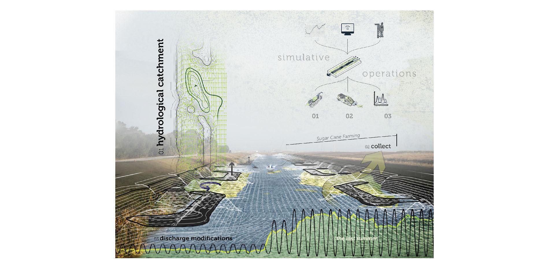 Simulative Operations - Canal Hydrodynamics Mitigation