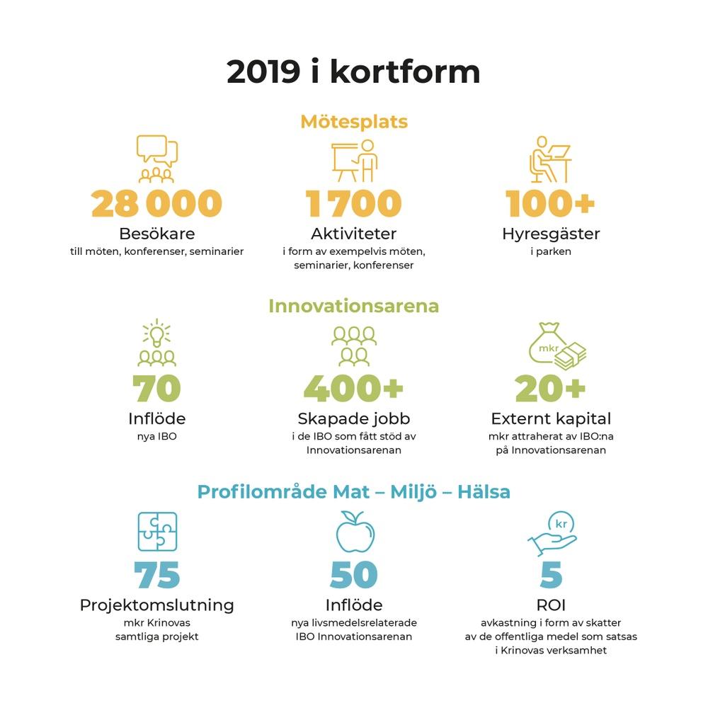 Effekterna visar på summan av Krinovas verksamhet och är ett resultat av att verksamhetsområdena Mötesplats, Profilområde Mat-Miljö-Hälsa och Innovationsarena samverkar och skapar synergier.