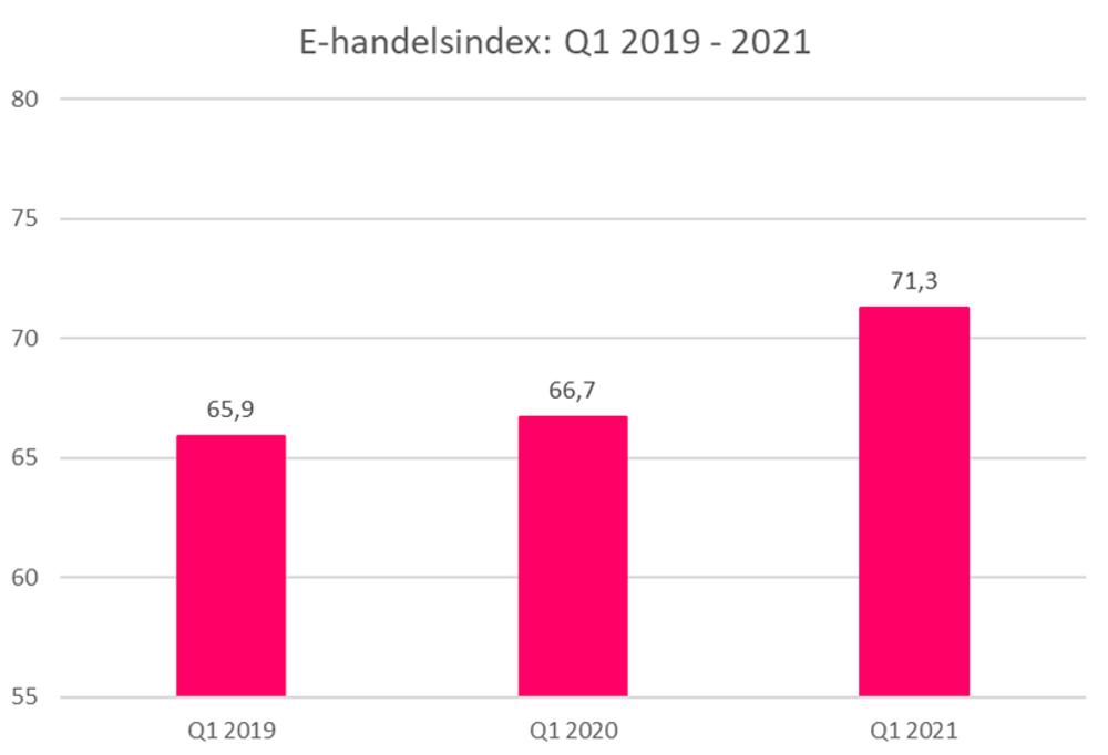 E-handelsindex Q1 2019 - 2021