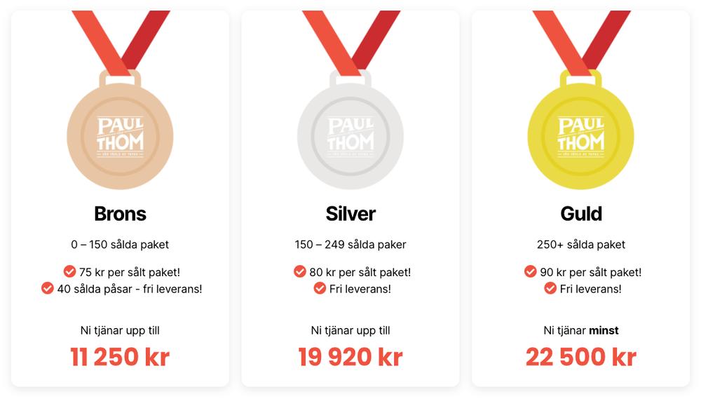 Sätt upp era säljmål – vilken medalj siktar ni på?