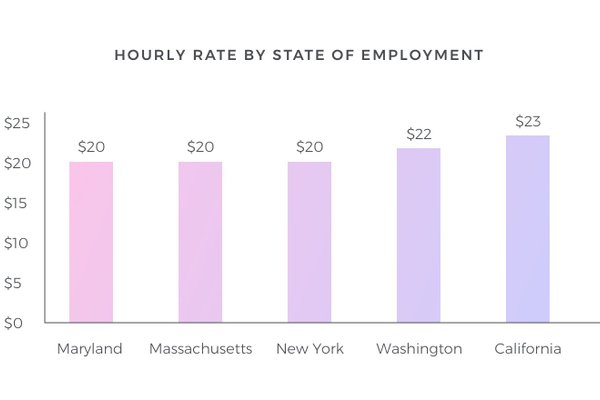 cost of hiring a nanny in the united states
