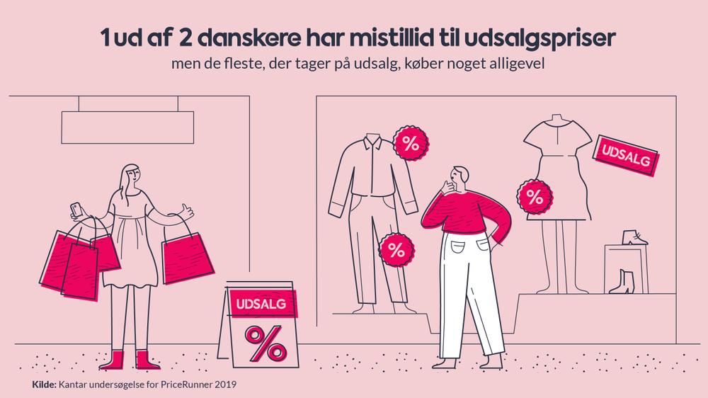 Halvdelen af danskerne stoler ikke på udsalgspriser