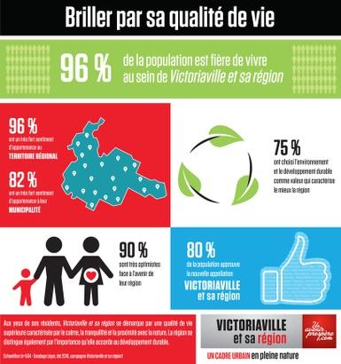 96% de la population est fière de vivre au sein de Victoriaville et sa région