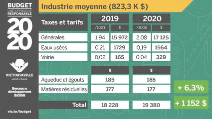 Impact du budget 2020 sur une industrie moyenne